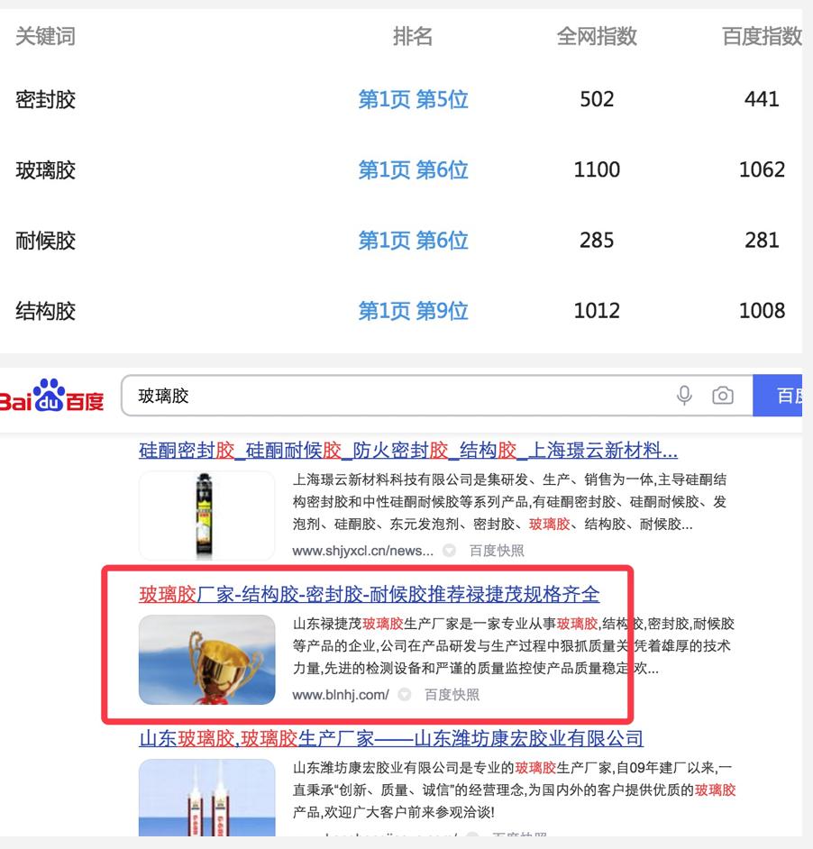 玻璃胶大词网站的SEO营销反馈效果不错